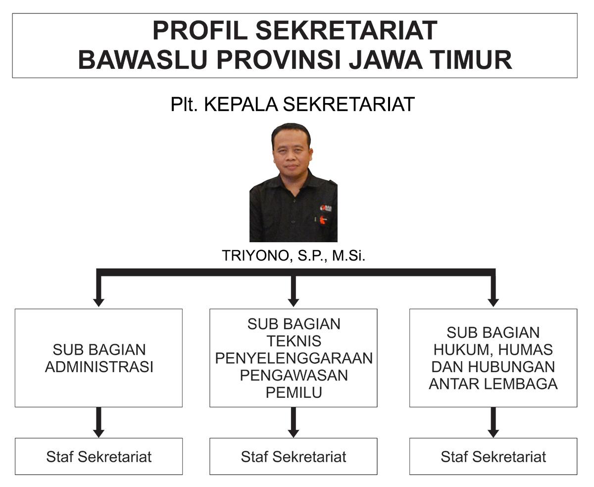 Profil Sekretariat Bawaslu Jatim